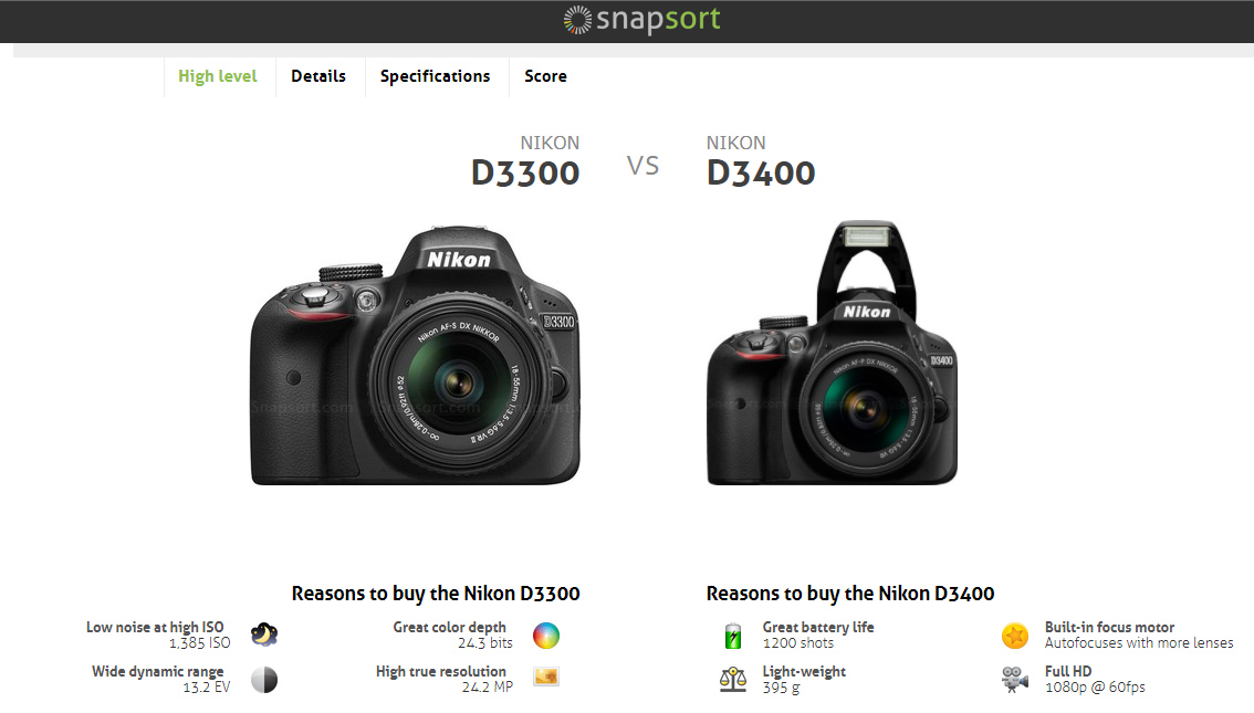 Snapsort Buy DSLR Camera Galway